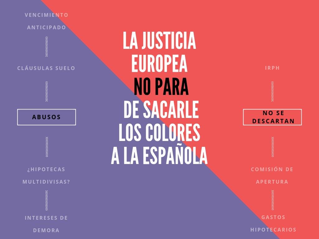 La cantidad de veces que la Justicia europea le ha sacado los colores a la española… y las que quedan