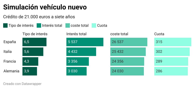 Hasta 2.500 euros más por un coche, o 300 más por reformar el baño: el 'impuesto' de la banca española por los créditos al consumo